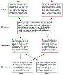 Help Charts Birth 3 Years Flow Chart Of Study 2 Switched At Birth Vignettes And