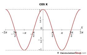 Cosine Function Graph 2 Pi To 2 Pi Radians Trigonometric