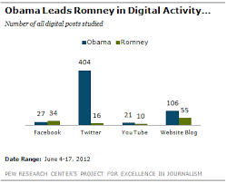 How The Presidential Candidates Use The Web And Social Media