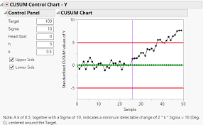 Example Of Cusum Control Chart