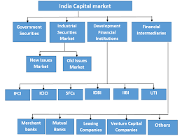 recent reforms in financial sector n financial sector reforms structure of capital market of