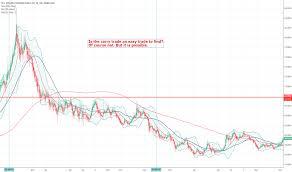 Usd Rub Chart Dollar Ruble Rate Education Tradingview