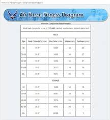 Air Force Fitness Requirements Chart Pin On Health