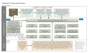 Flowchart 9 Construction Process