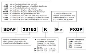 Timken Bearing Nomenclature Nodes Bearing