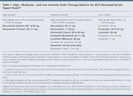 Statin Strength Chart Acc Aha Release Updated Guideline On The Treatment Of Blood