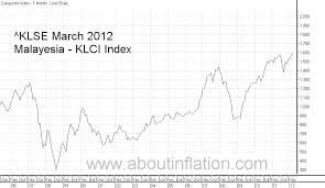 Klse Composite Index Chart Klse Composite Malaysia Index About Inflation