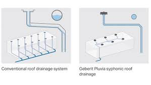 Roof Drain Pipe Sizing Chart Gutter Design For Siphonic Roof Drainage Systems Geberit