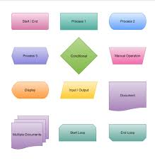 End Of Process Flow Chart Symbol Your Guide To Making Flowcharts Online Cacoo
