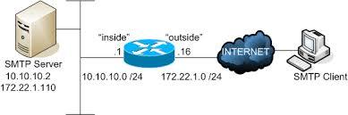 smtp and esmtp connections inspection cisco ios firewall smtp esmtp cbac 1 gif