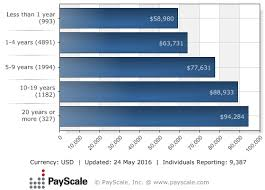 Basic Pay Scale Chart 2011 Time To Ask For A Raise What The Payscale Index Says