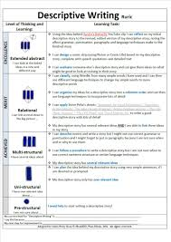 chris perry on twitter solotaxonomy some thoughts on a chris perry on twitter solotaxonomy some thoughts on a descriptive writing rubric