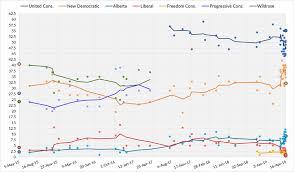 Government Of Alberta Organizational Chart 2019 Alberta General Election Wikipedia