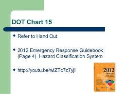 Nine Us Dot Hazard Classes