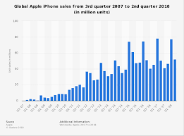 Apple Iphone Sales 2018 Statista