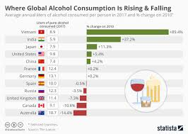 Alcohol Chart Chart Where Global Alcohol Consumption Is Rising Falling