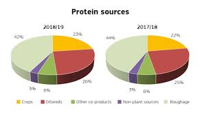 Commission Publishes Updated Eu Feed Protein Supply