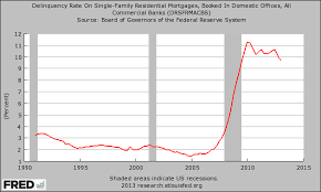 Student Loan Delinquency Rate Chart U S Student Loan Delinquency Rate Hits New Record High