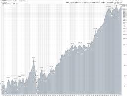 Contrarian Advisor Market Commentary Historic Dow Chart
