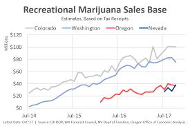Recreational Marijuana Sales Graph Of The Week Oregon