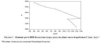 Безработица Казахстана и определение ее причин Причины  Влияние роста ВВП Казахстана млрд долл на общее число безработных