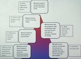 Story Mountain Planner Template How To Use Graphic Organizers To Improve Reading Comprehension