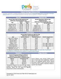 Pediatric Vitals Normal Pediatric Vitals Table