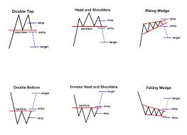 Reversal Patterns Chart Formations Signal Ongoing Trend