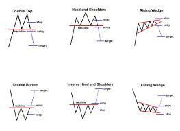 Babypips Chart Patterns