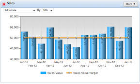 Kpi Chart 5 Inventive Ways To Use Column Charts In Your Kpi Dashboard