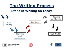 writing process pptthe writing process steps in writing an essay pre  writing © by ruth luman