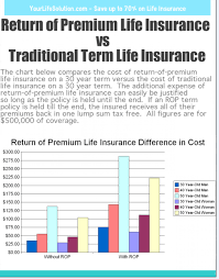 Term Life Insurance Rate Comparison Chart Return Of Premium Life Insurance Compared To Traditional