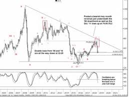 Oil Price 2009 Chart Oil Price Slipping Goldman Sachs Technical Analysis Says