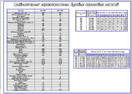 Сравнительные характеристики поршневых буровых насосов УНБ и  Сравнительные характеристики поршневых буровых насосов УНБ 600 и УНБТ 950А Чертеж Оборудование