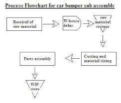 Example Of Assembly Chart Process Flow Chart Process Mapping And Uses Of Process Flow