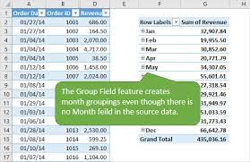 grouping dates in a pivot table versus