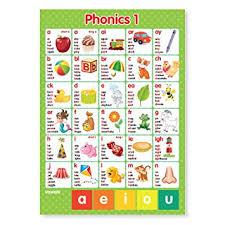 Phonics Alphabet Chart Amazing A48 Laminated ABC Alphabet PhonicsGraphemes Letters Sounds Wall