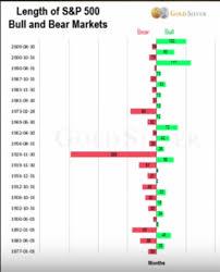 Historical Chart For The Stock Market Length Of Bull Bears