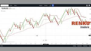 Renko Charts App How To Use Chartiq S Technician App For Renko Charts