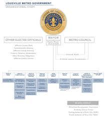 Metro Organization Chart Mayors Staff Louisvilleky Gov