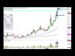 Amarantus Bioscience Holdings Ambs Stock Chart Technical