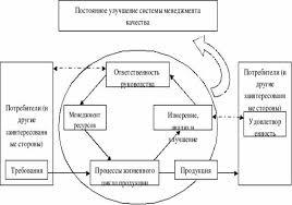 Курсовая работа Система управления качеством продукции  Рисунок 2 2 Модель системы менеджмента качества ОАО ЯШЗ