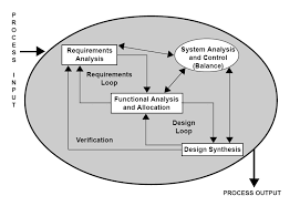 Requirement Analysis Template Adorable Requirements Analysis Wikipedia