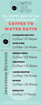 Pour Over Coffee Ratio Chart Perfect Coffee To Water Ratio Coffee To Water Ratio