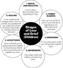 The Divorce Bag Stages Of Loss And Grief Children Grief
