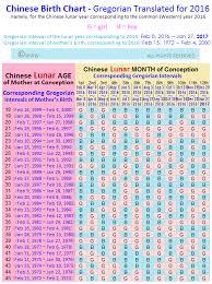 Calendar Method Chart Example Politecnico Di Milano