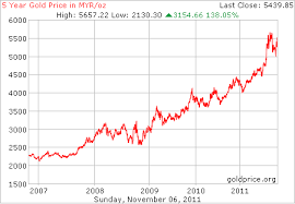 Gold Price Malaysia Chart Gold Share Price Malaysia Stop Video Autoplay Mail Online