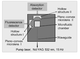 schematic configuration of 3d integration of a microoptical plano convex lens with a microchamber and