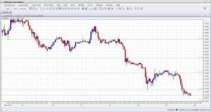 Forex Euro Dollar Live Dukascopy Bank Sa Swiss Forex