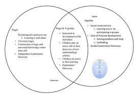 Behaviorism Vs Constructivism Venn Diagram Pin By Aisling Armstrong On Eyc Pinterest Education Teaching